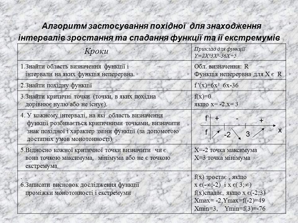 Алгоритм застосування похідної для знаходження інтервалів зростання та спадання функції та ії екстремумів