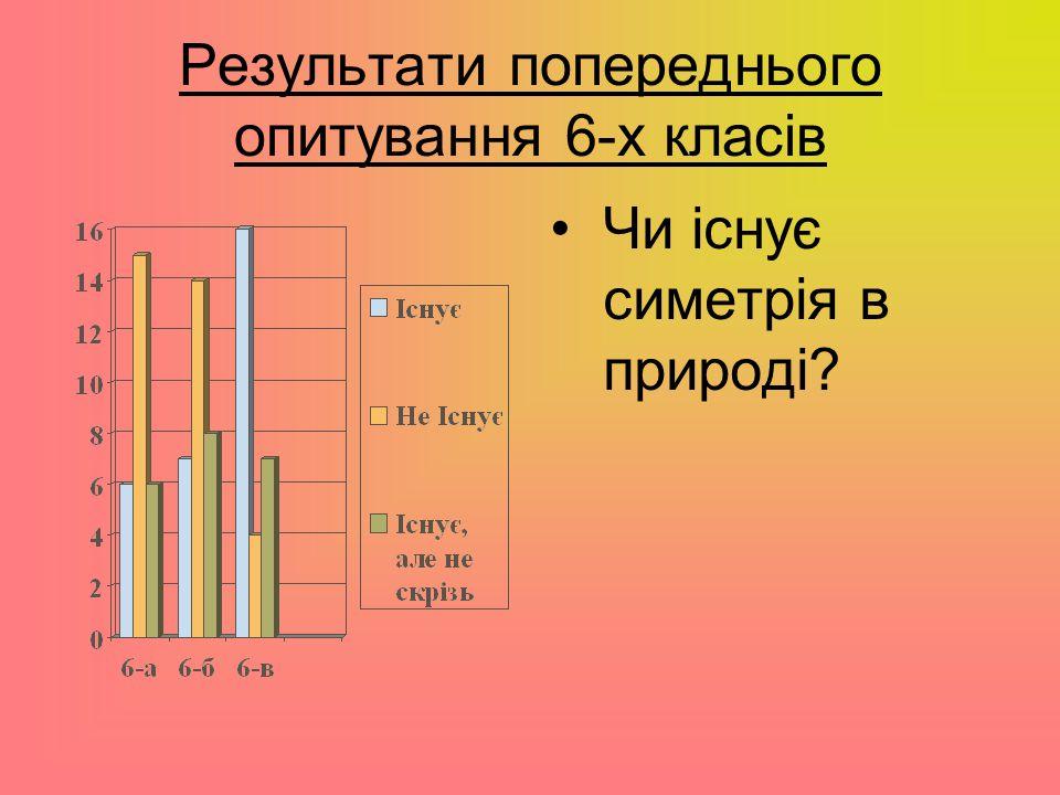 Результати попереднього опитування 6-х класів