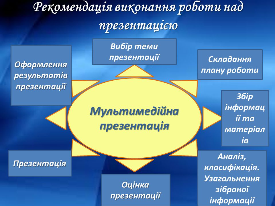 Рекомендація виконання роботи над презентацією