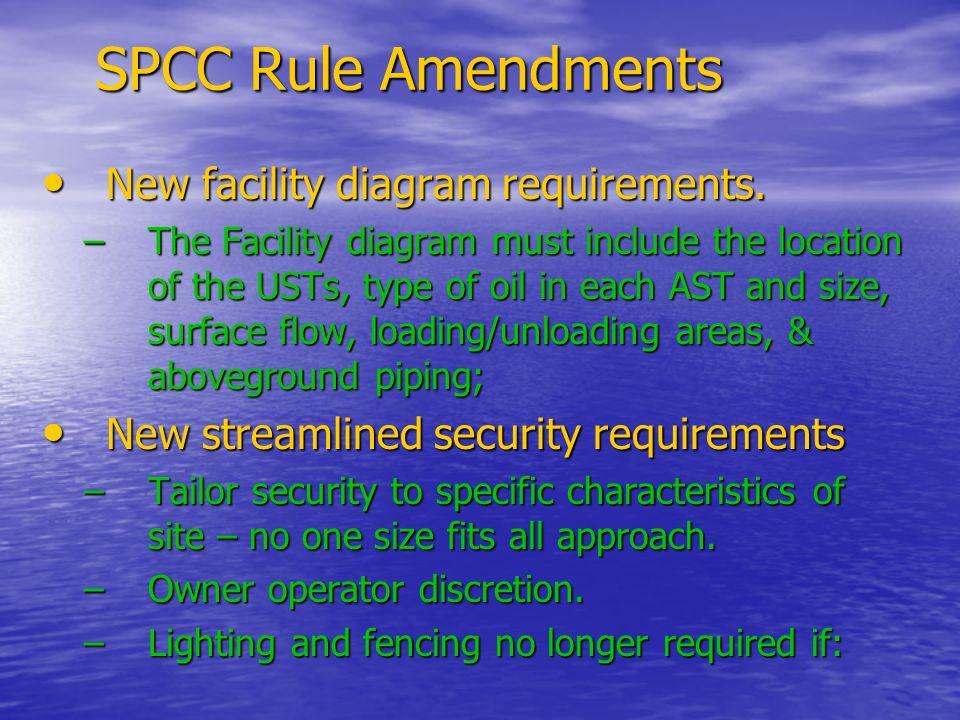 SPCC Rule Amendments New facility diagram requirements.
