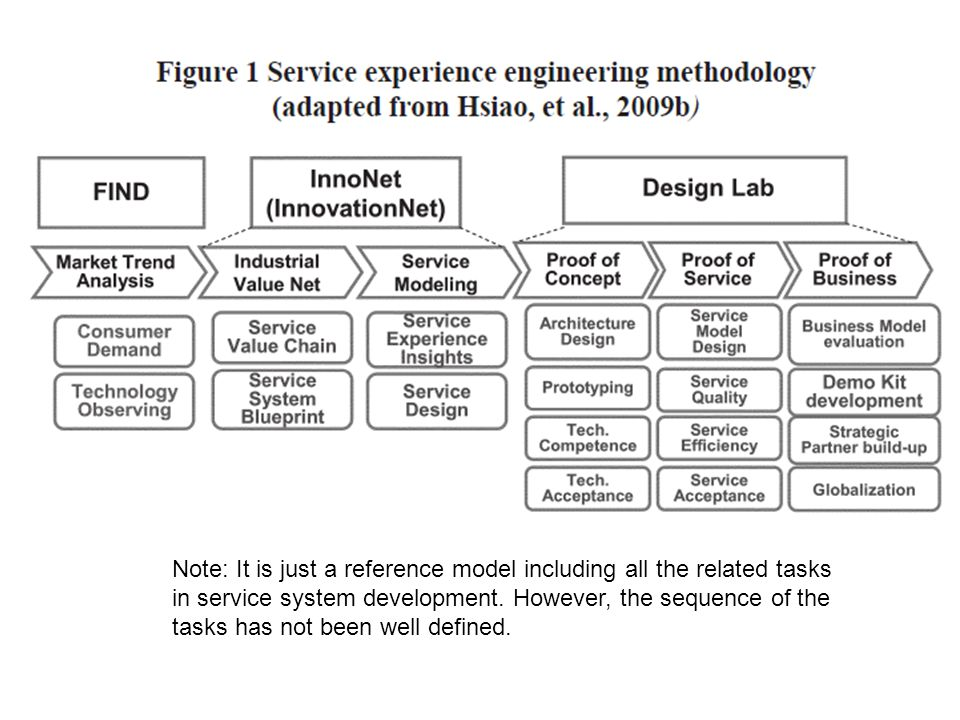 Service systems engineering ppt download note it is just a reference model including all the related tasks in service system malvernweather Image collections