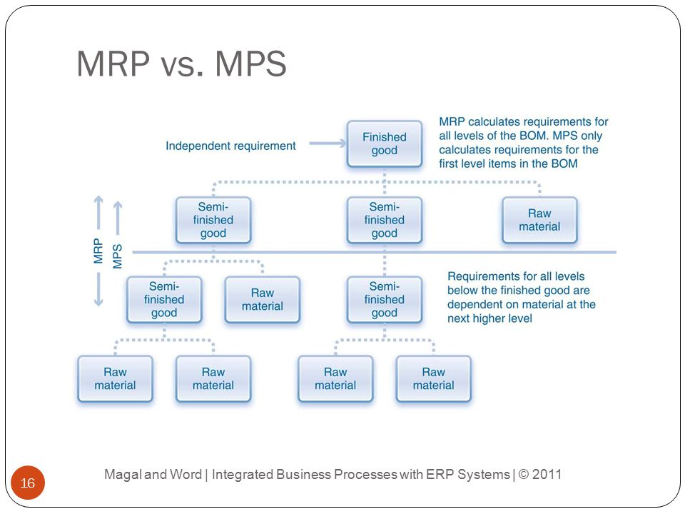 Material Planning Process Ppt Video Online Download