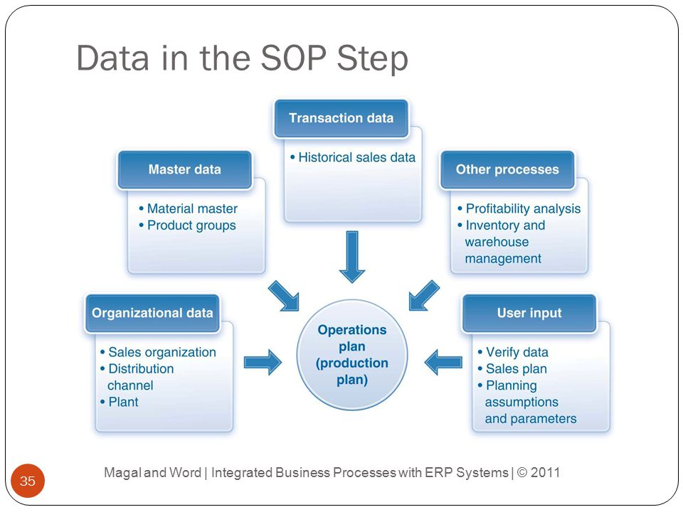 integrated business processes with erp systems pdf download