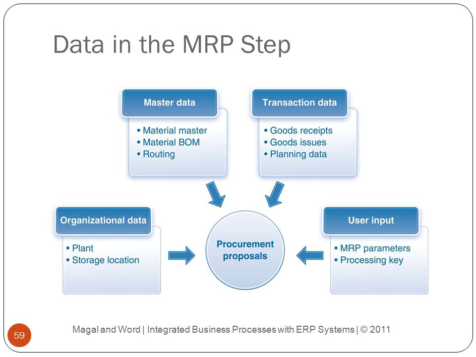 Material Planning Process - ppt download