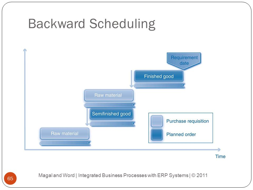 Integrated business processes with erp systems pdf - fliricarof's blog