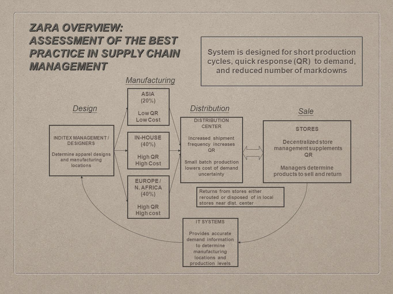 supply chain management practices of spanish Journal of business economics and management  and illustrate how these practices can enrich the supply chain  practices and performance outcomes in spanish.