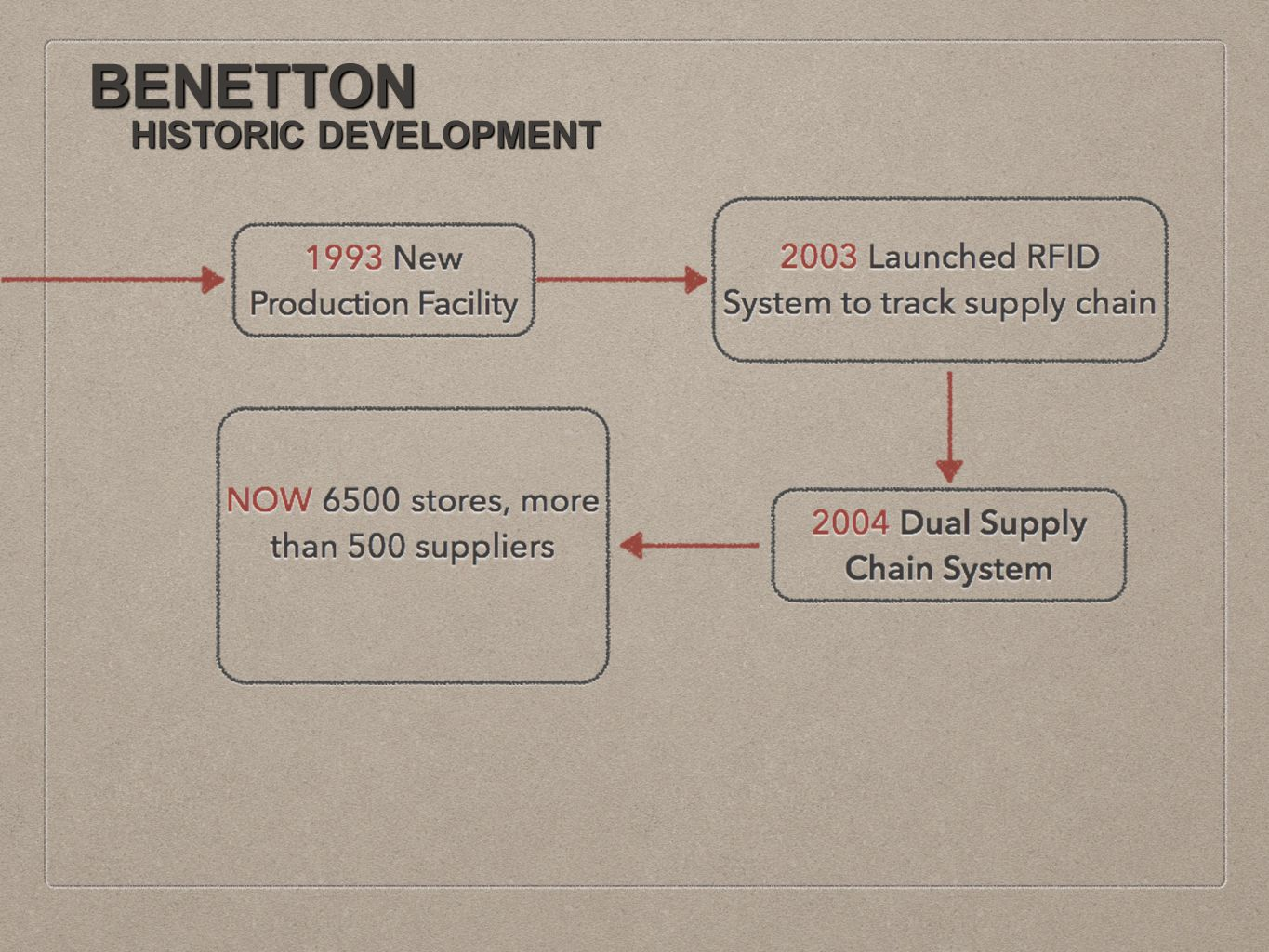 the benetton supply chain Benetton has started to take sustainability into account  the product supply  chain that is beyond own operations (scope 3), benetton group.