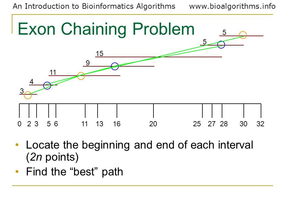 Exon Chaining Problem 3. 4. 11. 9. 15. 5. 2. 6. 13. 16. 20. 25. 27. 28. 30. 32.