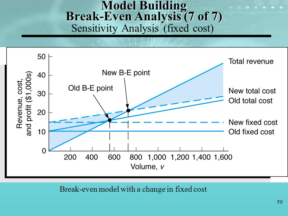 Decision making y lker topcu ph d ppt download for Fixed price house build