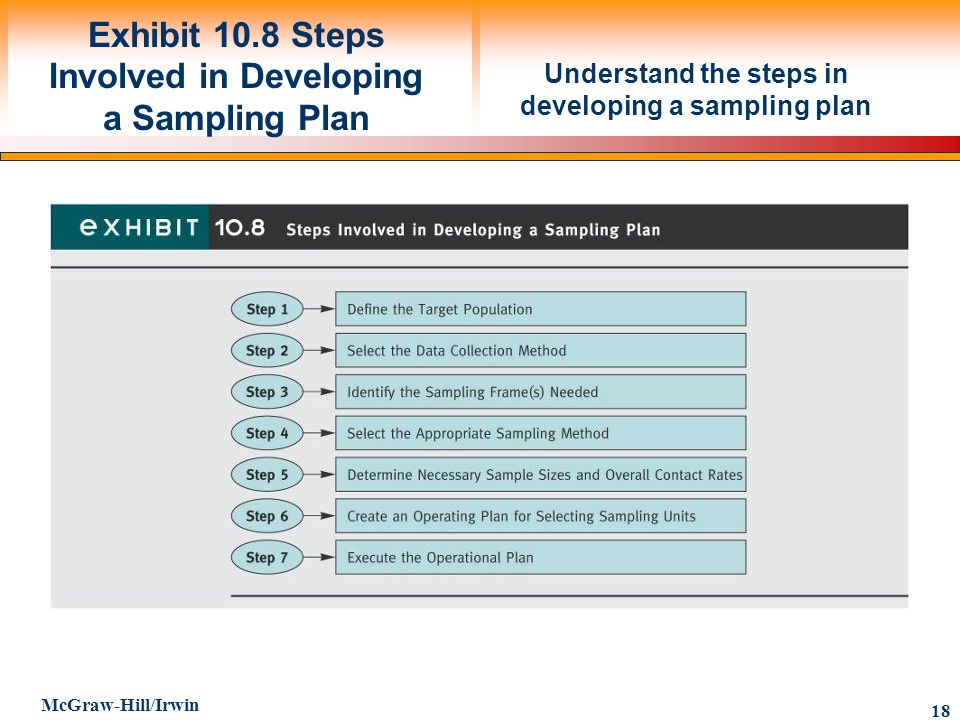Exhibit 10.8 Steps Involved in Developing a Sampling Plan