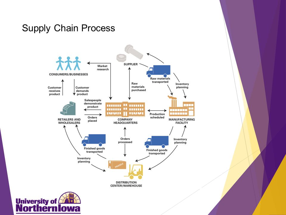 Supply Chain Process Example