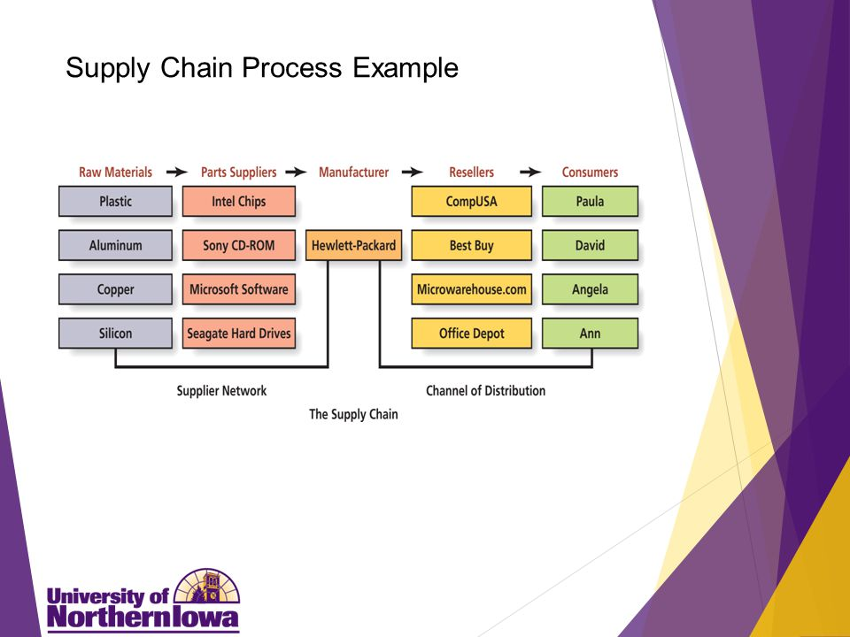 Supply Chain Partners The supply chain consists of two types of partners: