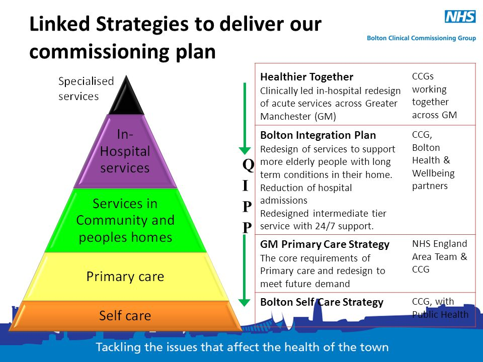 Linked Strategies to deliver our commissioning plan