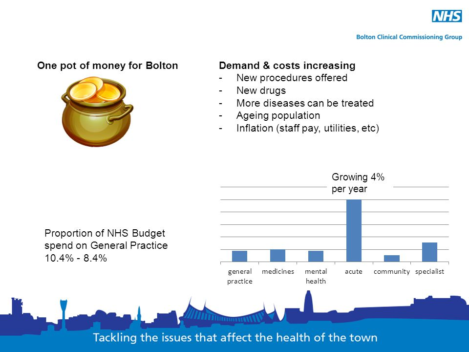 One pot of money for Bolton Demand & costs increasing