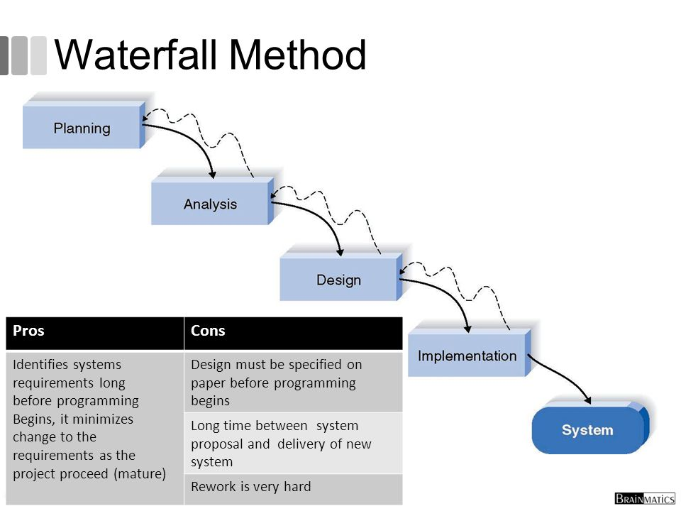 Software engineering 3 methodology ppt video online for Waterfall design pros and cons