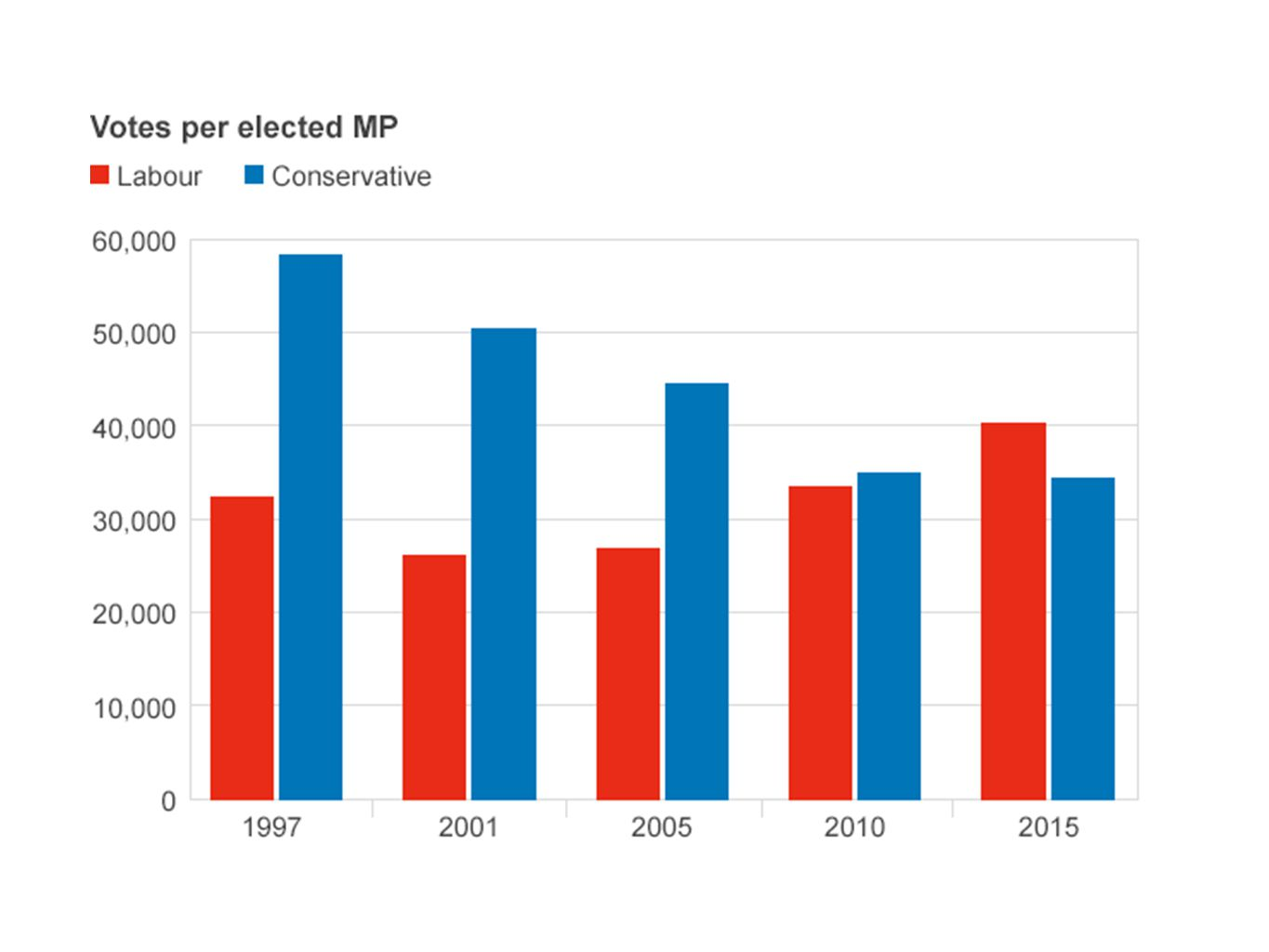 First time in 20 years that the # of votes cast per Labour MP exceeded that of the # per Conservative MP