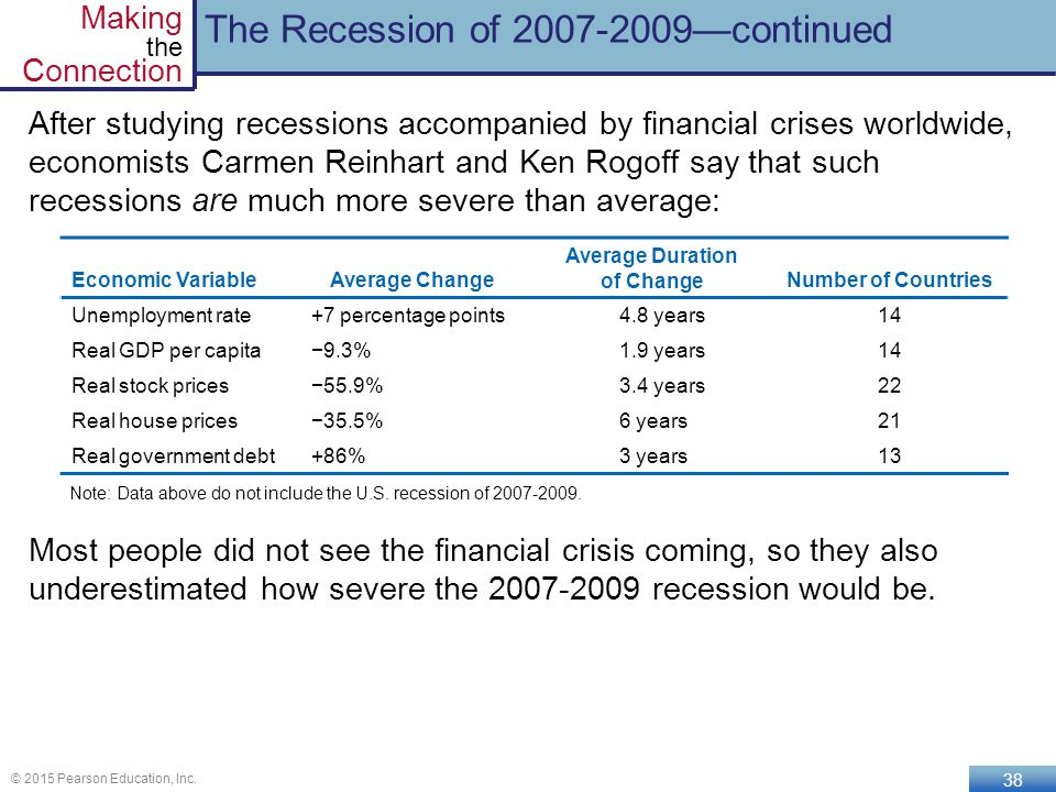 economic recession of 2007 2009 Credit easing and the recession of 2007 -2009 - was it worth it tarek buhagiar university of central florida (bureau of economic analysis [bea], 2011.