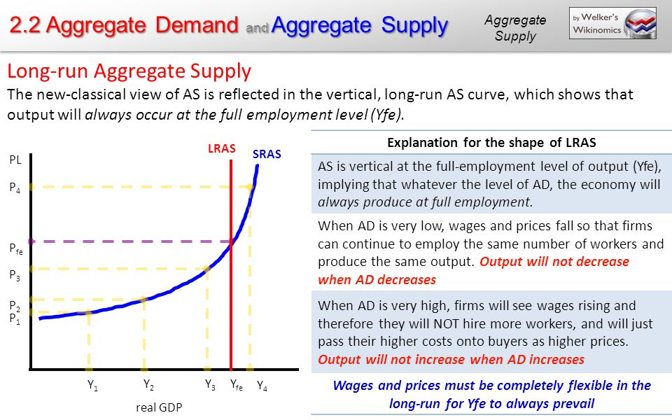 Determinants of aggregate supply
