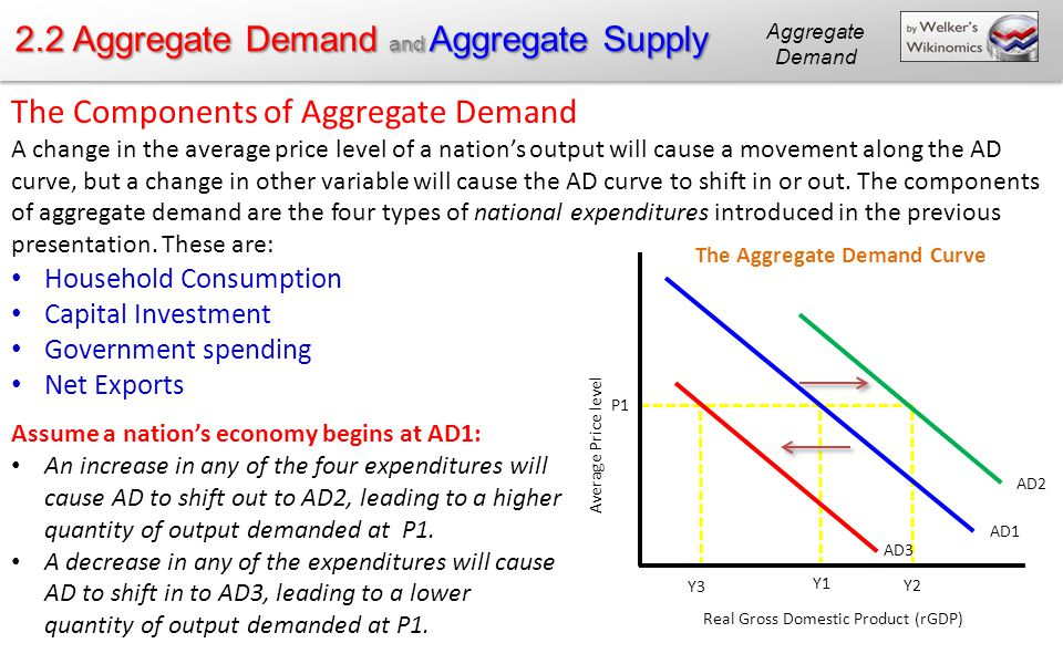 """""""two big shifts in aggregate demand the Here, the discussion will sketch two broad categories that could cause ad curves to shift: changes in the behavior of consumers or firms and changes in government tax or spending policy do imports diminish aggregate demand."""