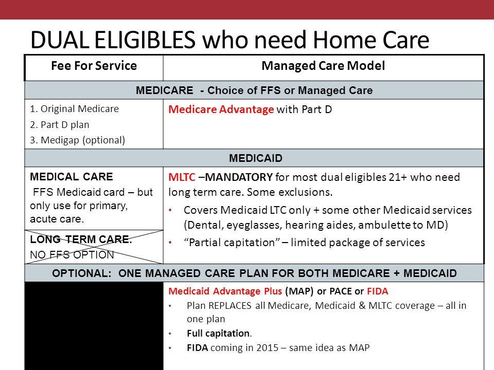 Managed Long Term Care And FIDA