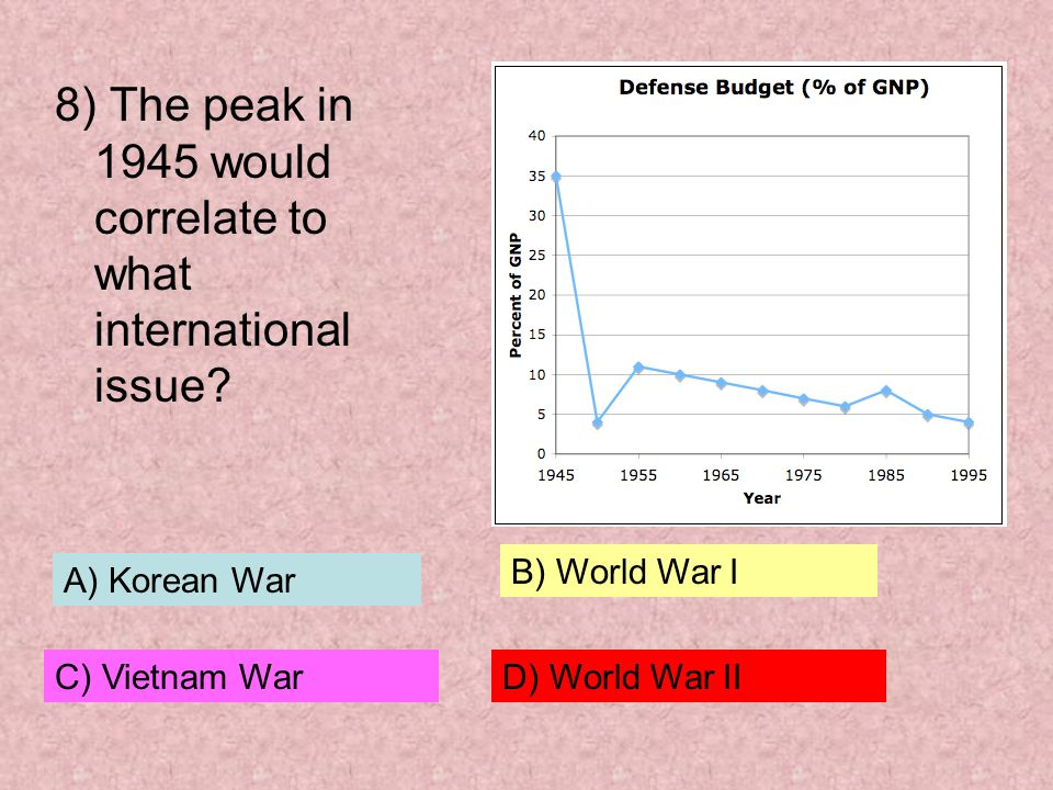 8) The peak in 1945 would correlate to what international issue