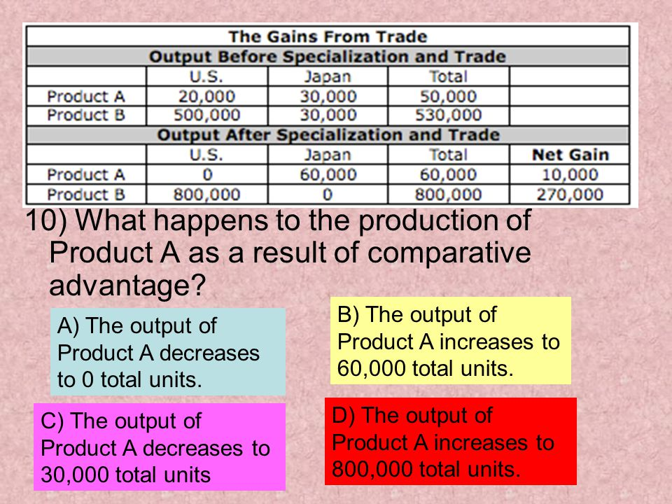 10) What happens to the production of Product A as a result of comparative advantage