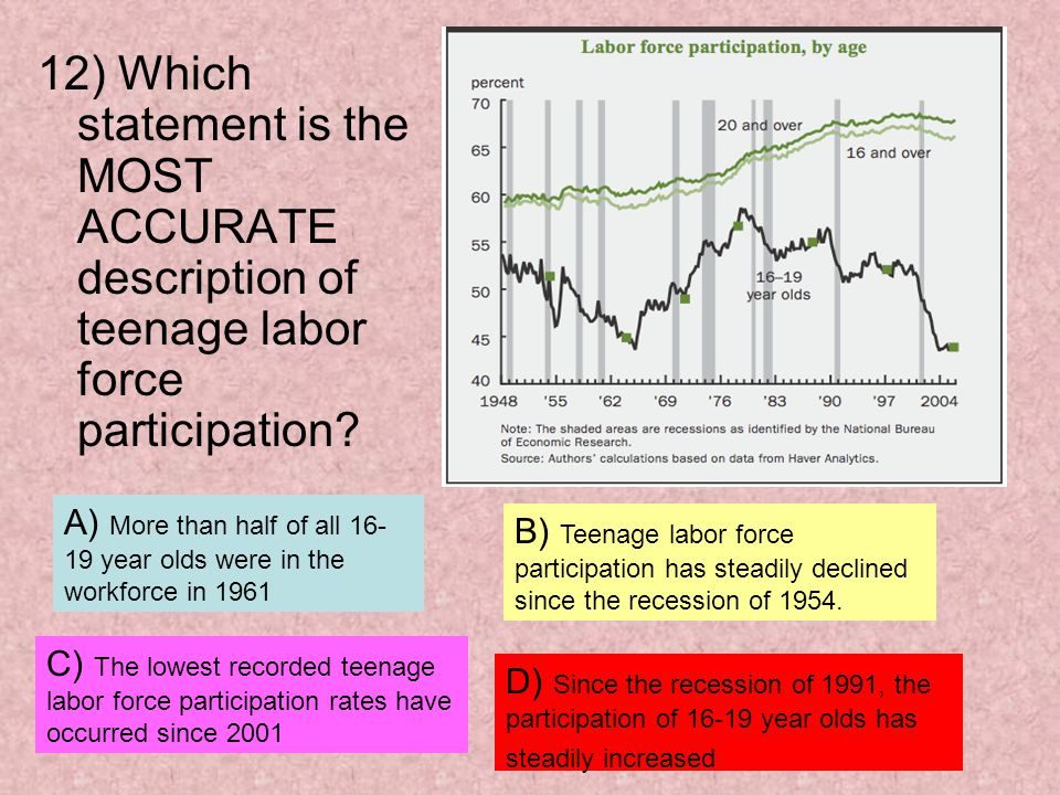 12) Which statement is the MOST ACCURATE description of teenage labor force participation