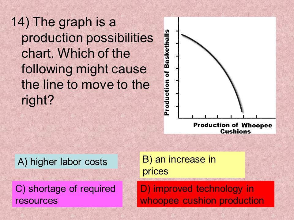 14) The graph is a production possibilities chart