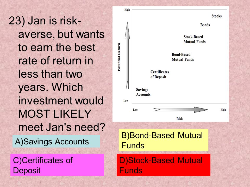 23) Jan is risk-averse, but wants to earn the best rate of return in less than two years. Which investment would MOST LIKELY meet Jan s need