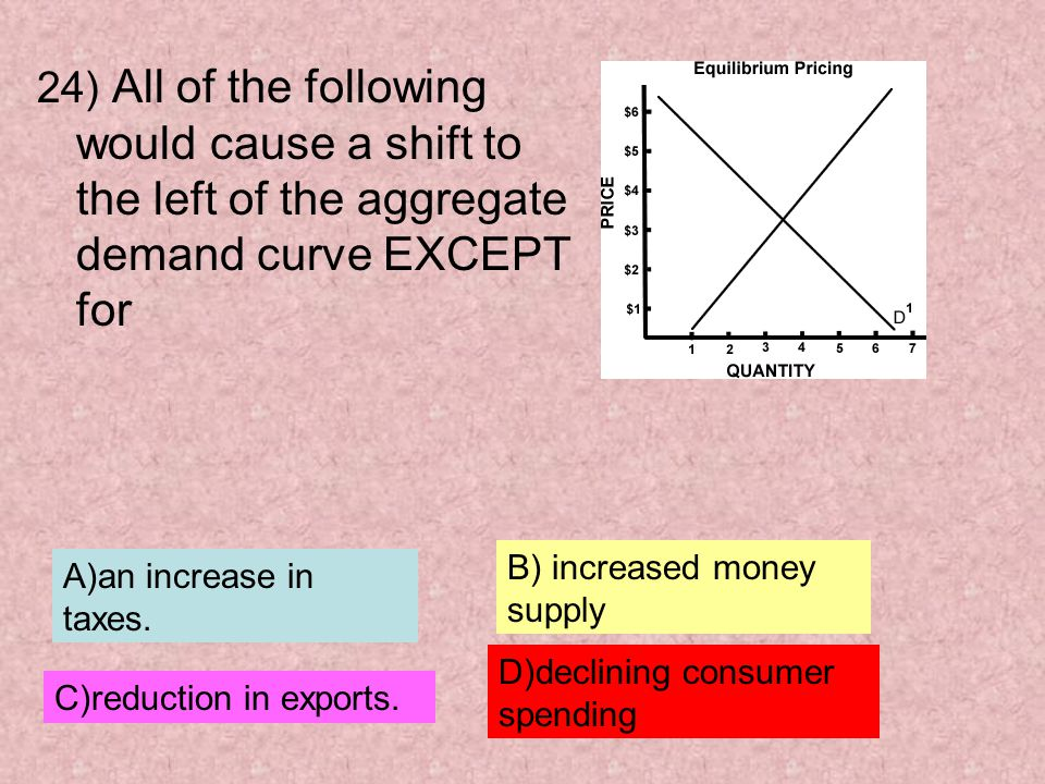 24) All of the following would cause a shift to the left of the aggregate demand curve EXCEPT for