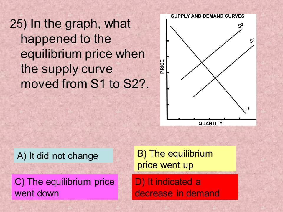 25) In the graph, what happened to the equilibrium price when the supply curve moved from S1 to S2 .