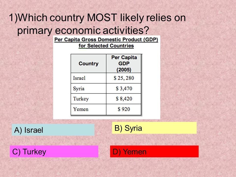 1)Which country MOST likely relies on primary economic activities