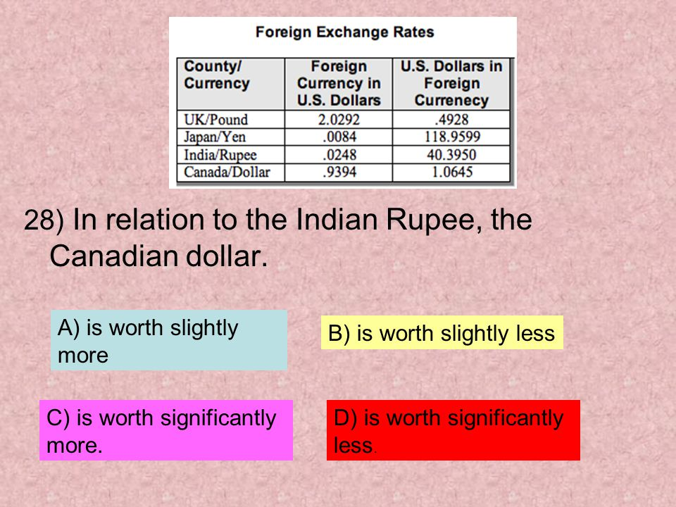 28) In relation to the Indian Rupee, the Canadian dollar.