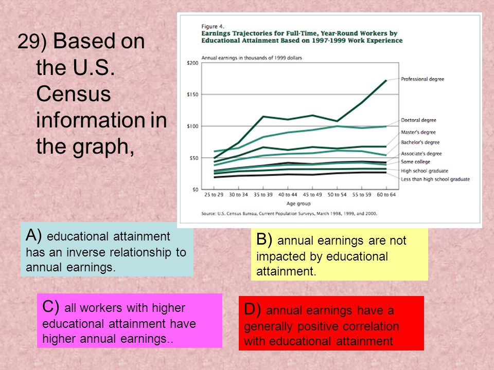 29) Based on the U.S. Census information in the graph,
