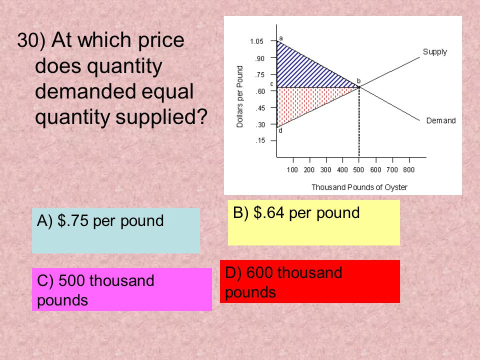 30) At which price does quantity demanded equal quantity supplied