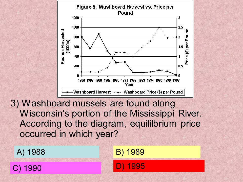 3) Washboard mussels are found along Wisconsin s portion of the Mississippi River. According to the diagram, equililbrium price occurred in which year