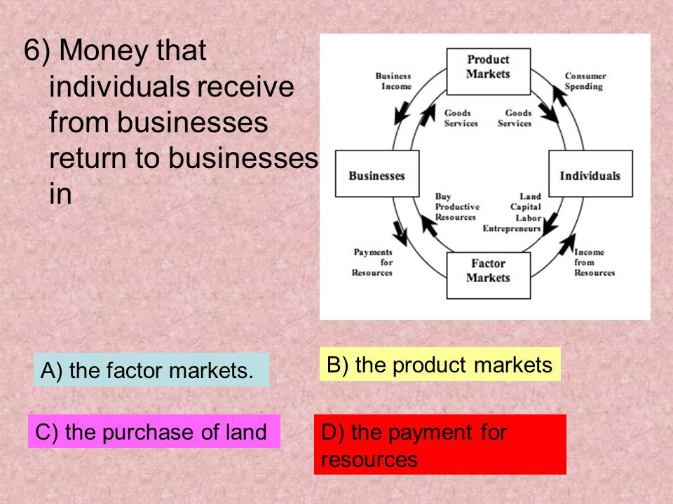 6) Money that individuals receive from businesses return to businesses in