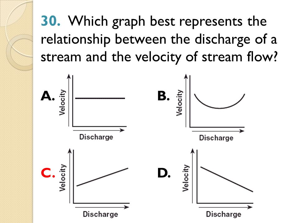 which graph best represents the relationship between power