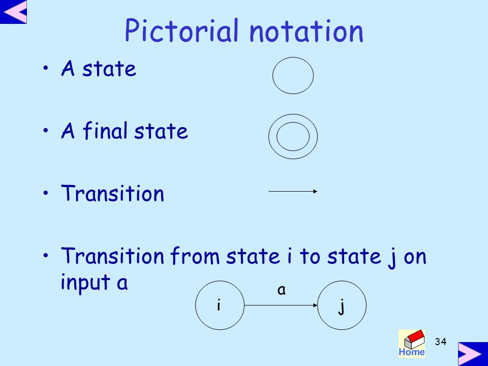 Pictorial notation A state A final state Transition