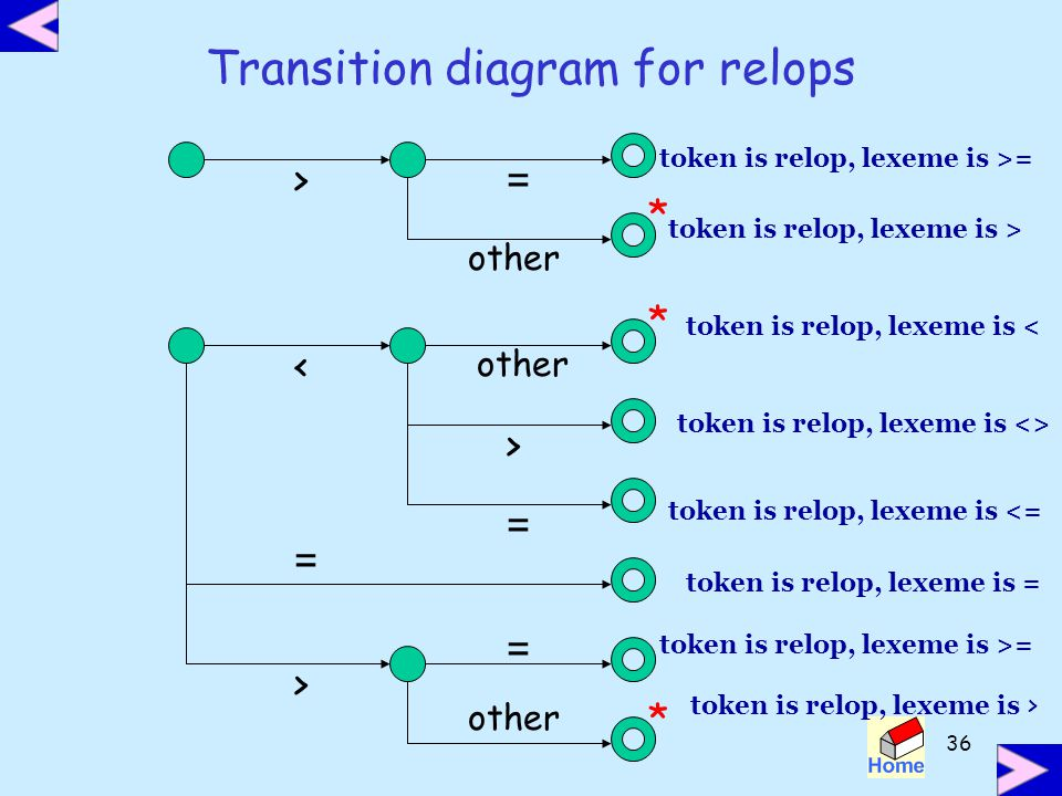 Transition diagram for relops