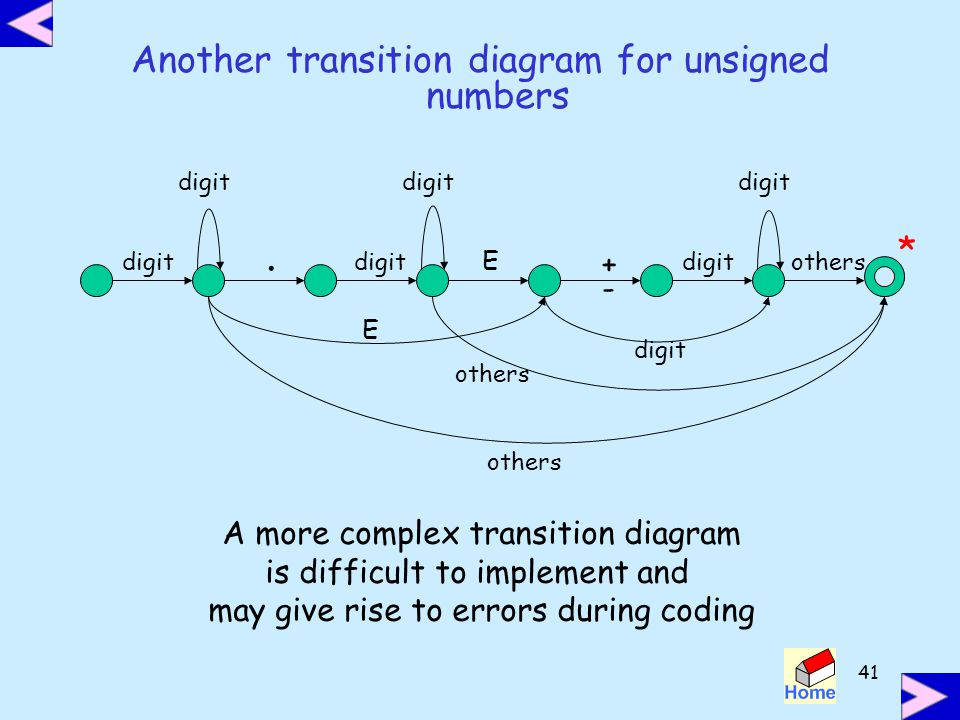 . Another transition diagram for unsigned numbers * + -