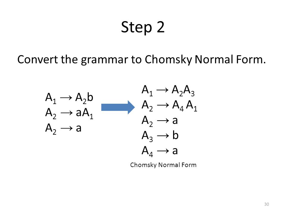 How to Convert a Context-Free Grammar to Greibach Normal Form ...
