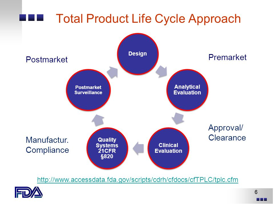 The Fda Approval Process Ppt Download