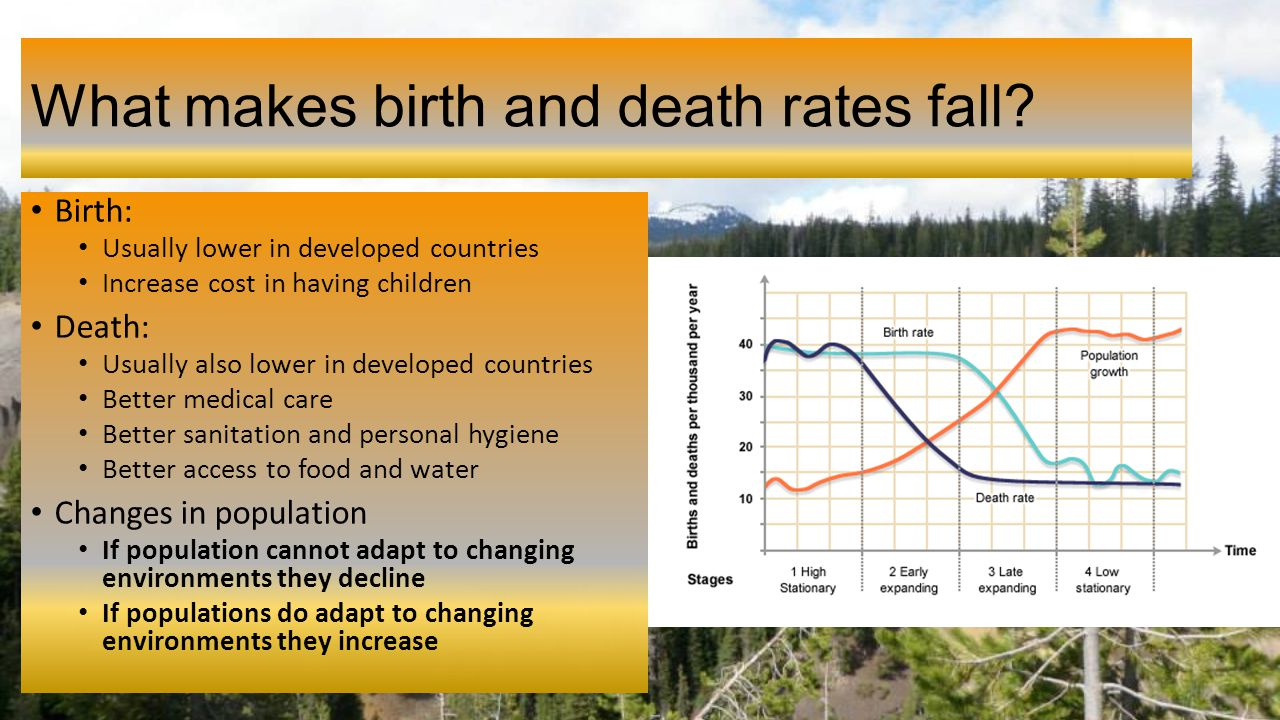 birth rates are falling in developed Least developed countries birth rates are an important the government announcement was a response to a falling birth-rate that was contributing to the.