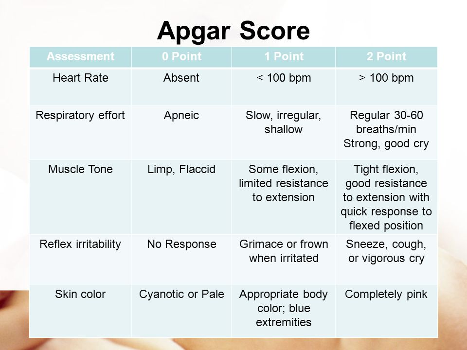Apgar Score Assessment 0 Point 1 Point 2 Point Heart Rate Absent