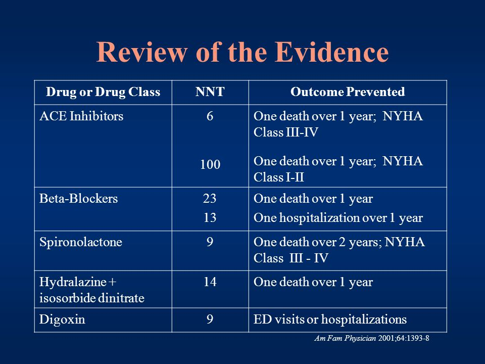 Aldactone Medication Classification