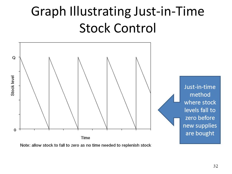 stock management just in time and With just-in-time inventory systems, businesses aim to only keep enough inventory in stock for their short-term, immediate needs while it frees up money otherwise tied up in inventory, the downside of just-in-time inventory management is that businesses can easily run out of inventory.