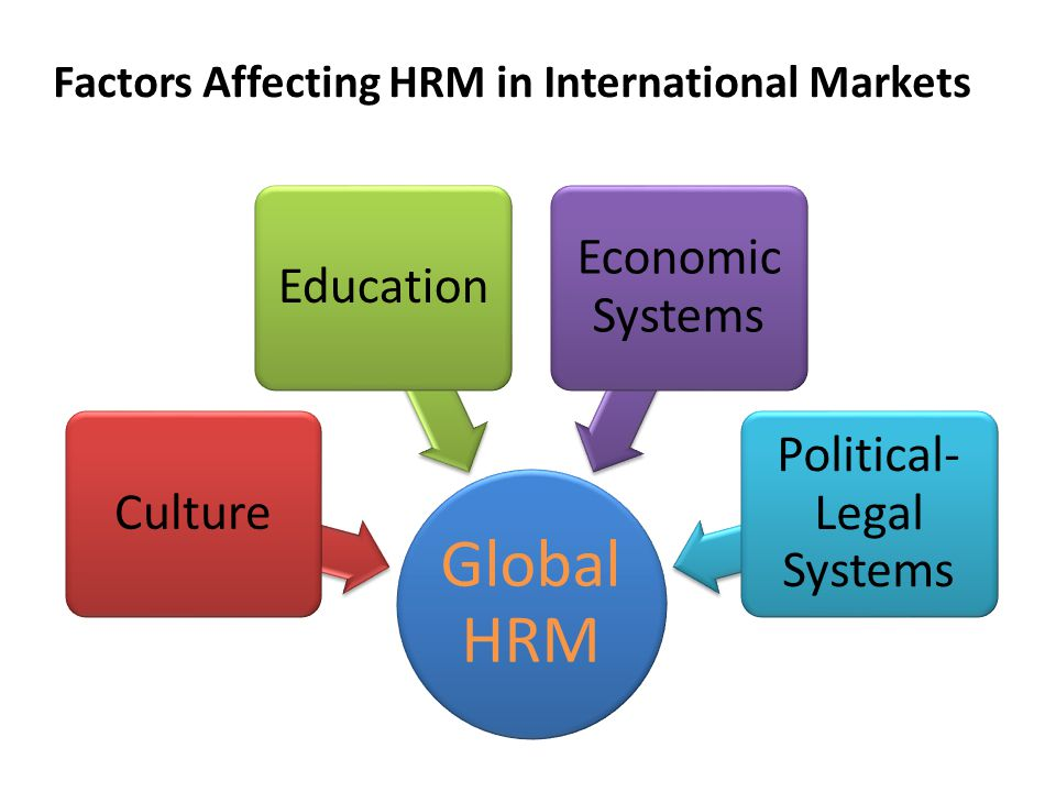 factors influencing hrm The case deals with the problem of introducing a job evaluation scheme in large organizations while the trade union cooperated in the study of various jobs and in the evaluation of the scheme, the scheme itself had to be abandoned because of the opposite from workers.