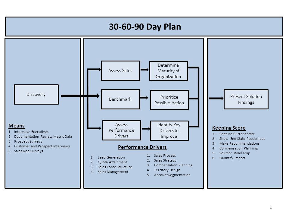 Day Plan Means Keeping Score Performance Drivers Determine - Ppt