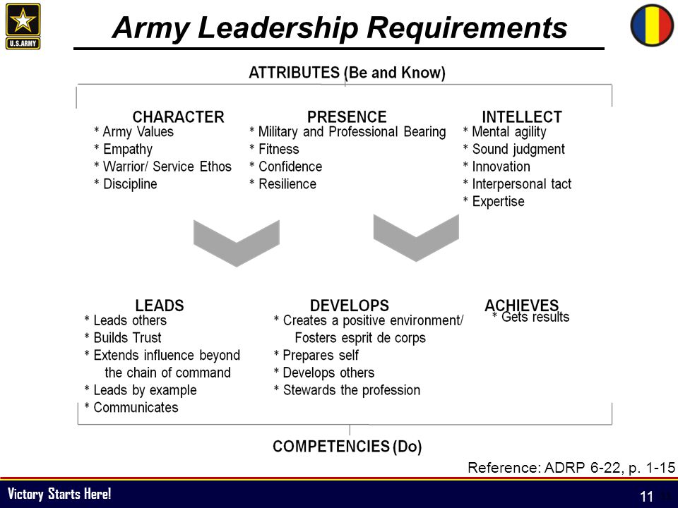 fm 6-22 army leadership essay For more information on duties, responsibilities and authority see ar 600-20, army command policy, fm 6-0, command and control, fm 6-22 (22-100), army leadership.